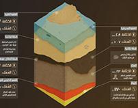 Earth Layers | طبقات الكرة الأرضية