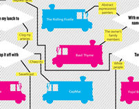 Decision Tree for Food Truck Issue, 2013