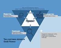 Social Finance Presentation / 2016
