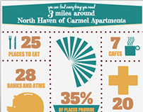 North Haven Apartment Infographic