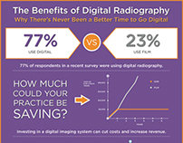 Benefits of Digital Radiography