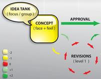 Work Flow Chart