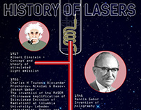 Historical Timeline of Innovations in Laser Technology