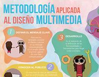 Infography - Multimedia Design