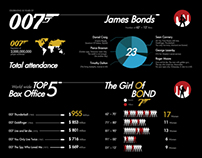 Infographic to celebrate the 50th anniversary of 007