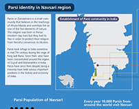 Infographic on Parsi Identity