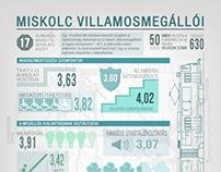Tramway stations of Miskolc