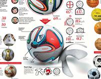 BRAZUCA (Los balones de la copa del mundo)