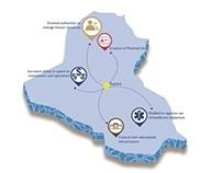 The Administrative Decentralization Achievement in Iraq
