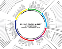 Infographic- music popularity