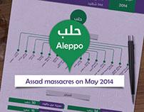 Assad massacres