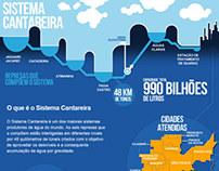 Crise no Sitema Cantareira