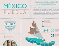 Infografia. Escuela Taller de Restauración