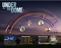Under the Dome Infographic