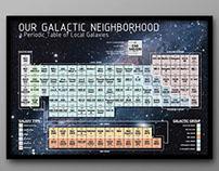 The Galactic Neighborhood