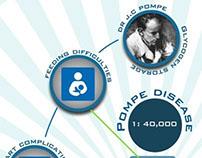 Pompe Disease Awareness Day