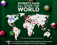 Seybert's Billiard Supply Infographic