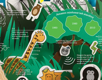 London Zoo infographic poster