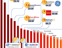 The world largest companies by market capitalization
