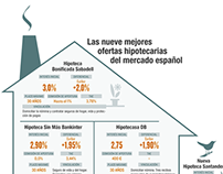 Top morgages in the Spanish market
