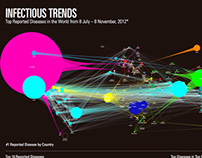 Infectious Trends