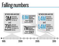 Infographic :: U.S. Immigration