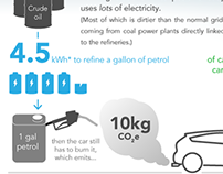 Electricity for petrol infographic