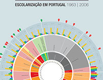 evolution of education in Portugal