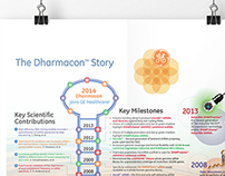The New GE Dharmacon Story of Key Milestones