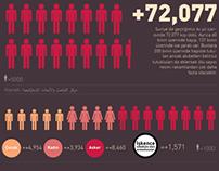 Rakamlarla Suriye Devrimi :: Infographic