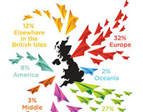 The UK immigration statistics