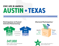 Civic Life in Austin Texas Infographic