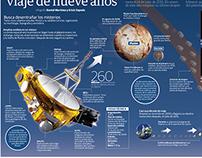 New horizons llega a Plutón
