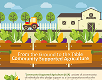 Community Supported Agriculture | INFOGRAPHIC