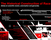 The Historical Construction of Race