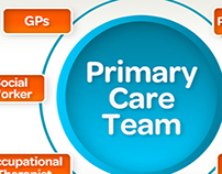 HSE Primary Care Team