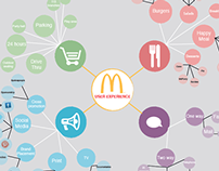 Happy Meal User Experience
