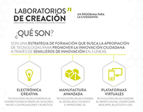 Infografía Laboratorios de Creación - Ruta N