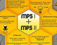 Rare Disease MPS I & MPS II