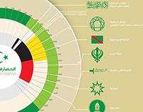 Islamic Civilization (info-graphic)
