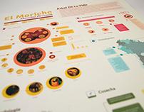 Infografía Árbol de la vida / El Moriche