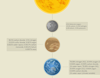 Solar system & formation of planets