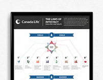 Canada Life | Law of intestacy infographics