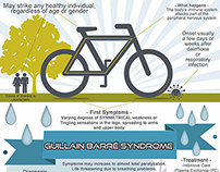 Guillain Barré Syndrome - Infographic