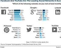Facebook et Youtube: toujours leader en Europe!