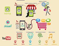 Digital Digest Q1 I Infographic