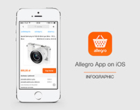 Allegro App on iOS - Infographic