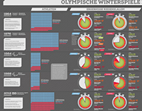 Olympic Games in Innsbruck (Infographic - German)