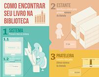 Infográfico para Biblioteca/Library Infographic