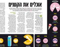 "Israeli food chain infographic for ""The Marker"" newspap"